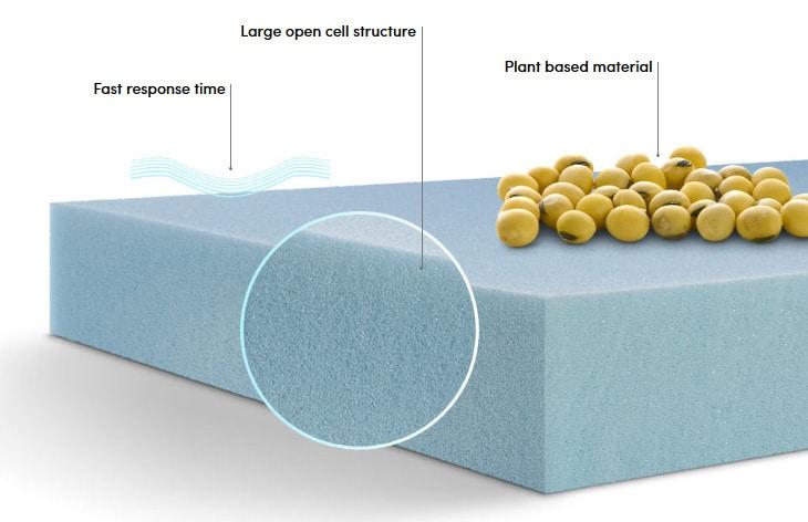 Amerisleep mattress brand & technology