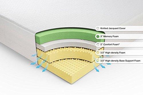 Memory foam density